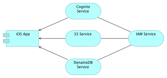 Aws Services Archimate